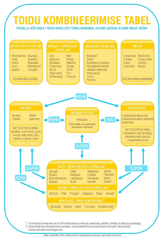 Toidu kombineerimise tabel