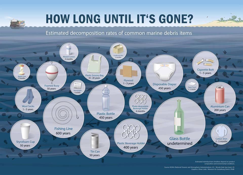 how long til it´s gone