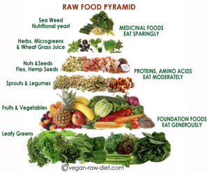 rawvegan pyramid