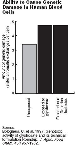 glüfosaat geene kahjustav