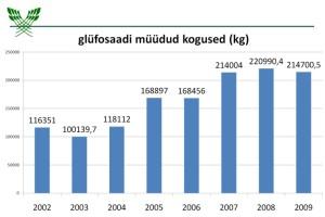 glüfosaat müüdud eestis