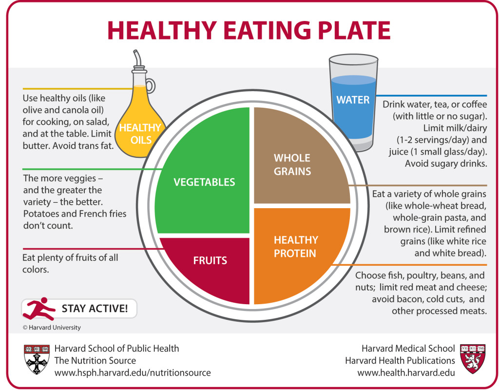 Harvardi tervisliku toidu plaan